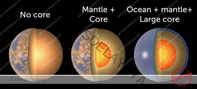 Tres planetas con diferentes composiciones.
